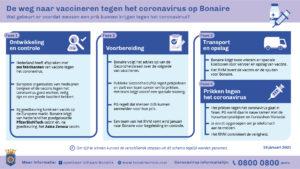 Vaccinatie-Bonaire_NL